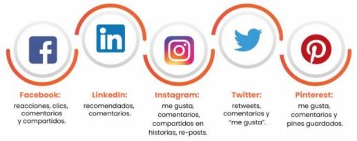 Redes sociales - indicadores