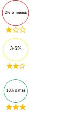 Indicadores-porcentajes